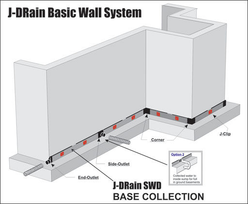 Residential basement walls j drain residential drainage for House foundation systems