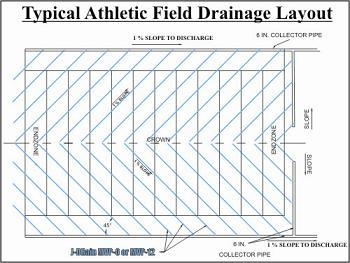 Athletic Fields Synthetic Turf Fields J Drain Athletic
