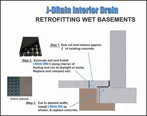 Residential Basement Walls   J-Drain Residential Drainage Solutions