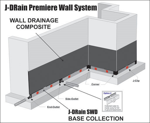 Premiere: J-DRain SWD-6 plus 4ft wall drainage