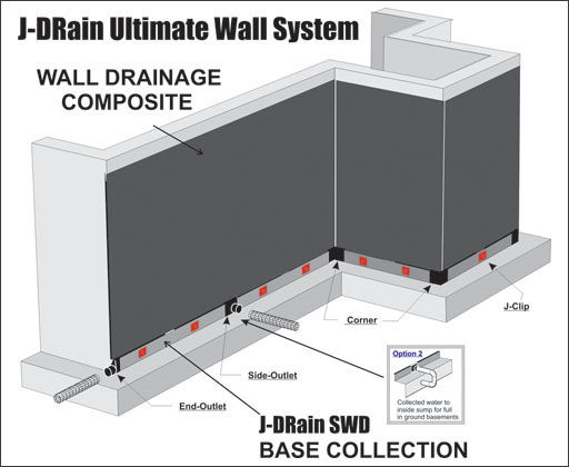 Ultimate: J-DRain SWD-6 plus full coverage wall drainage